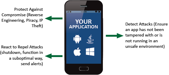 Mobile App Protection