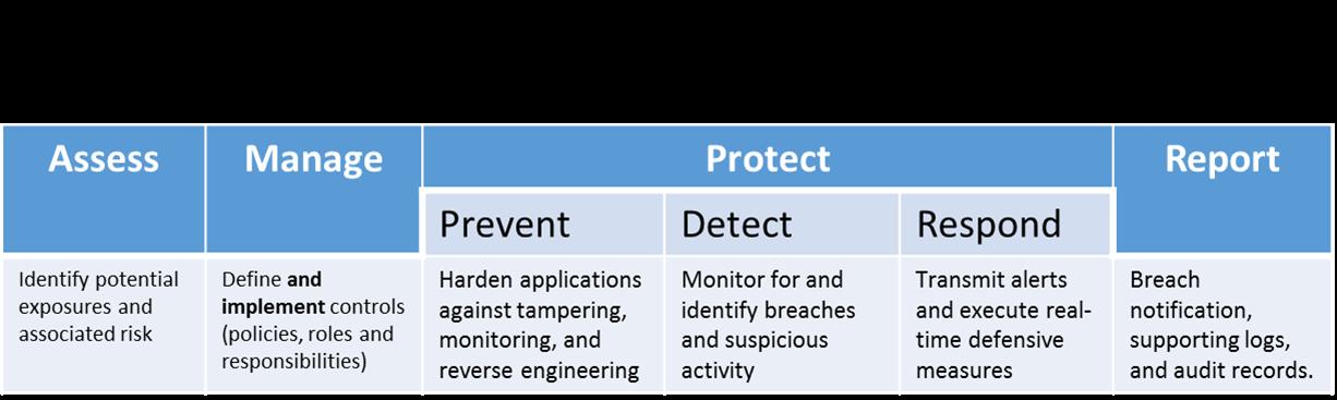 DashO Root Detection &