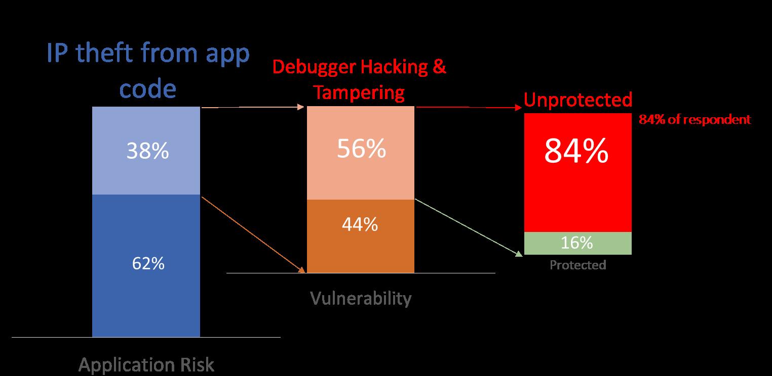 2nd Sneak Peek 84 Of Dev Teams Fail To Secure In App Ip From Debugger Hacks And That S Not The Half Of It Preemptive
